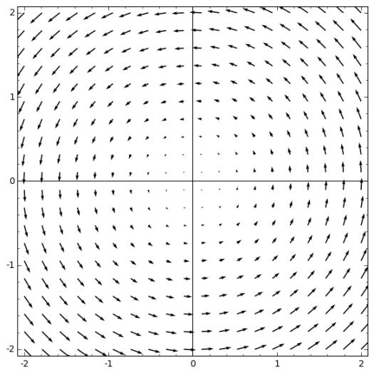 Flèches représentant le champ de vecteurs (−y,x) dans la région max(|x|, |y|)≤2. Ce dessin a été réalisé avec Sage.